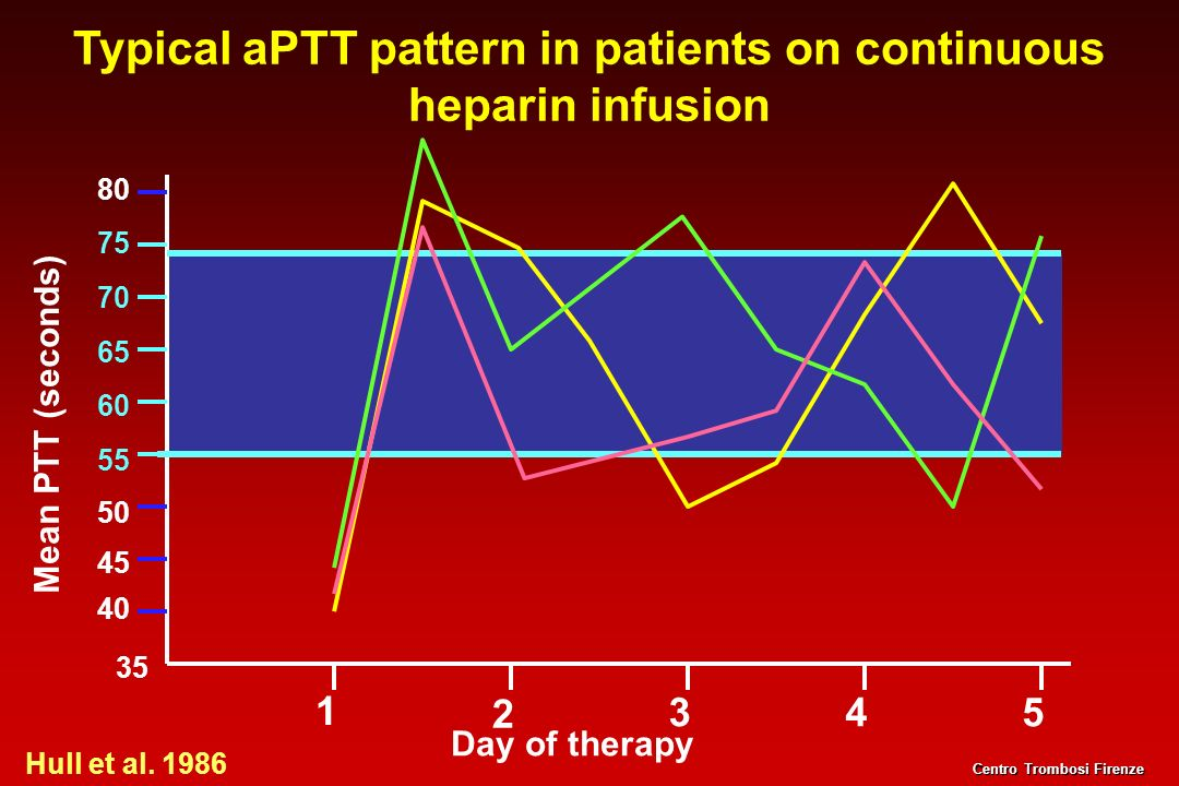 Typical aPTT pattern in patients on continuous heparin infusion