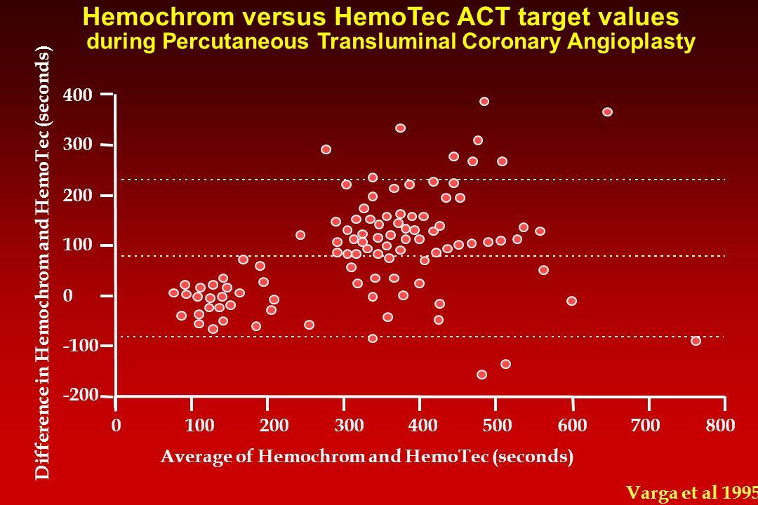Hemochrom versus HemoTec ACT target values