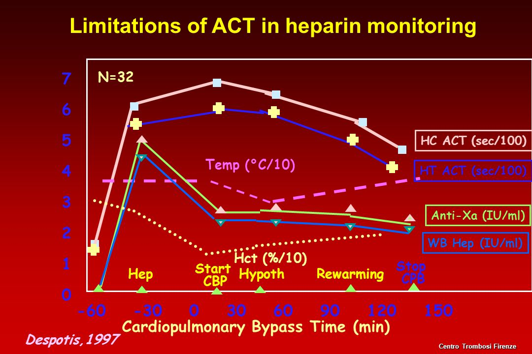 Limitations of ACT in heparin monitoring