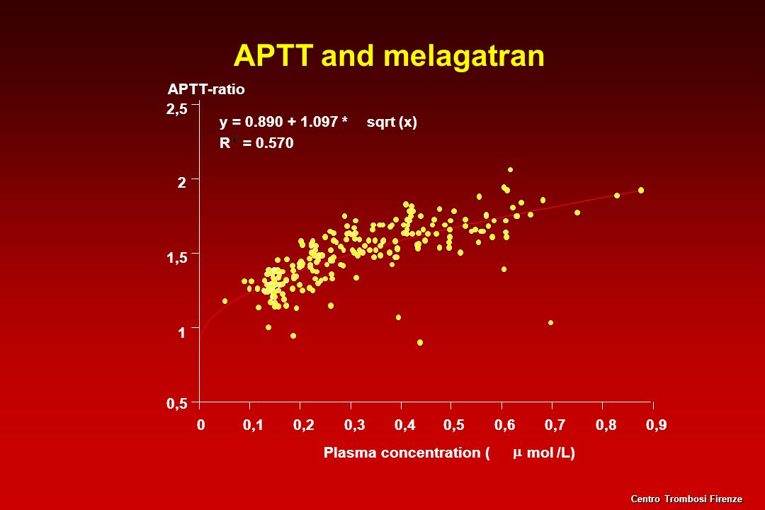 APTT and melagatran 0,5. 1. 1,5. 2. 2,5. 0,1. 0,2. 0,3. 0,4. 0,6. 0, 0,7. 0,8. 0,9. Plasma concentration (