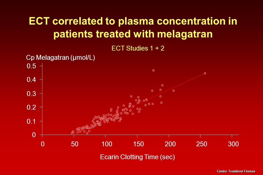 ECT correlated to plasma concentration in patients treated with melagatran