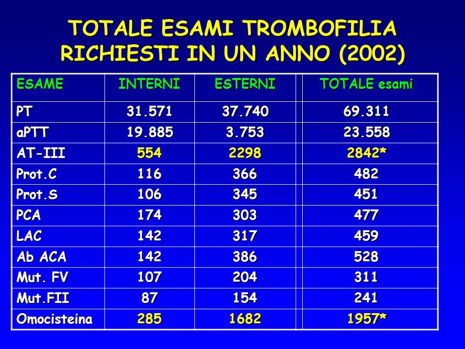 TOTALE ESAMI TROMBOFILIA RICHIESTI IN UN ANNO (2002)