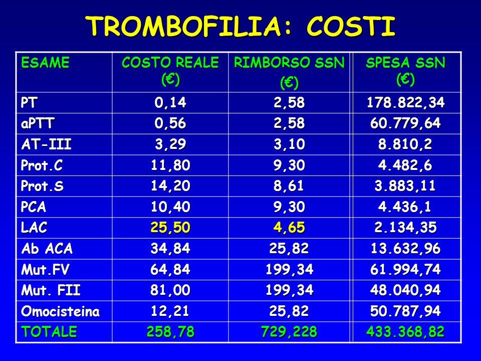 TROMBOFILIA: COSTI ESAME COSTO REALE (€) RIMBORSO SSN (€)