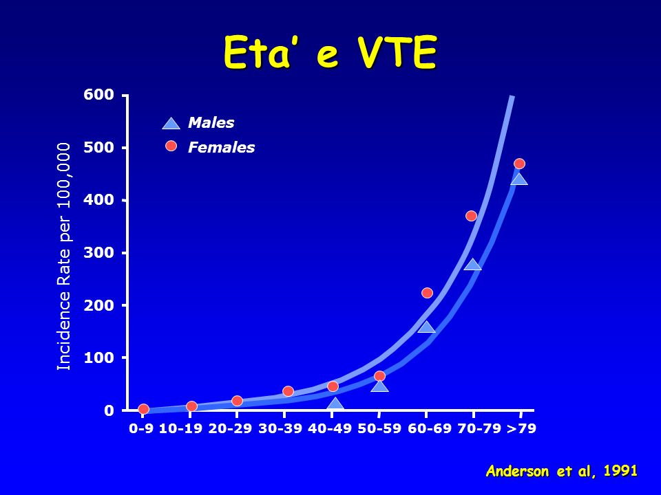 Eta' e VTE Incidence Rate per 100,000 600 Males 500 Females 400 300