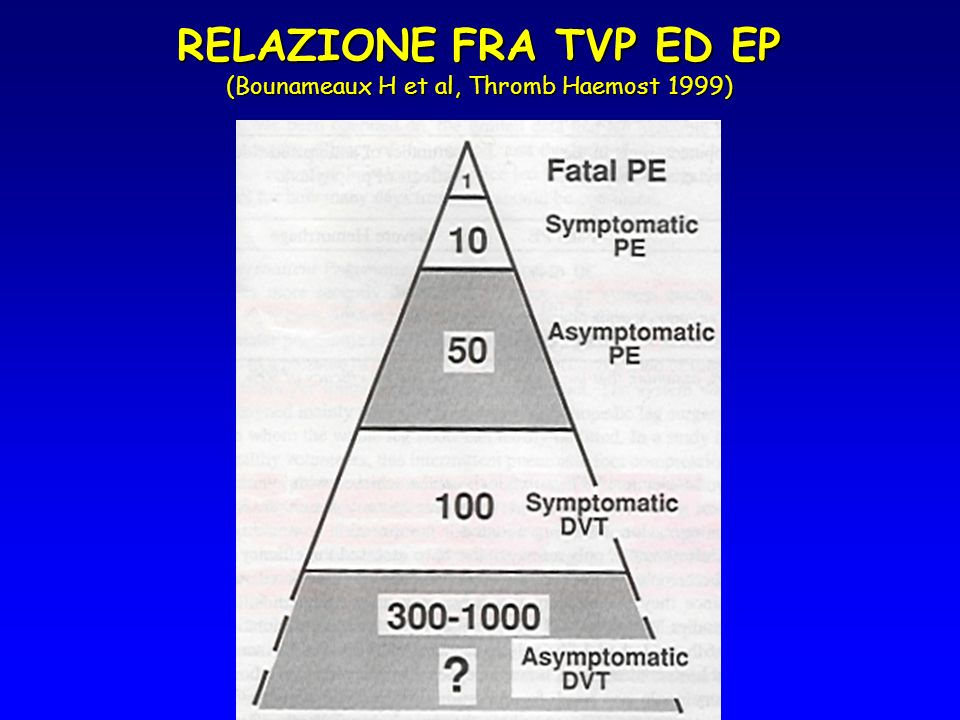 RELAZIONE FRA TVP ED EP (Bounameaux H et al, Thromb Haemost 1999)
