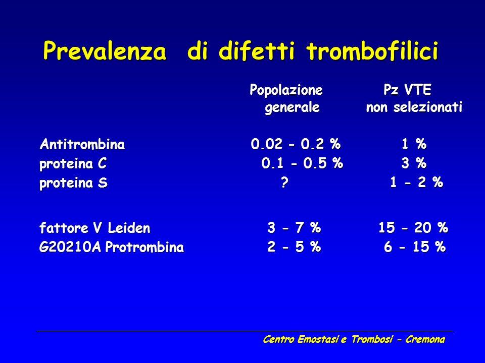 Prevalenza di difetti trombofilici