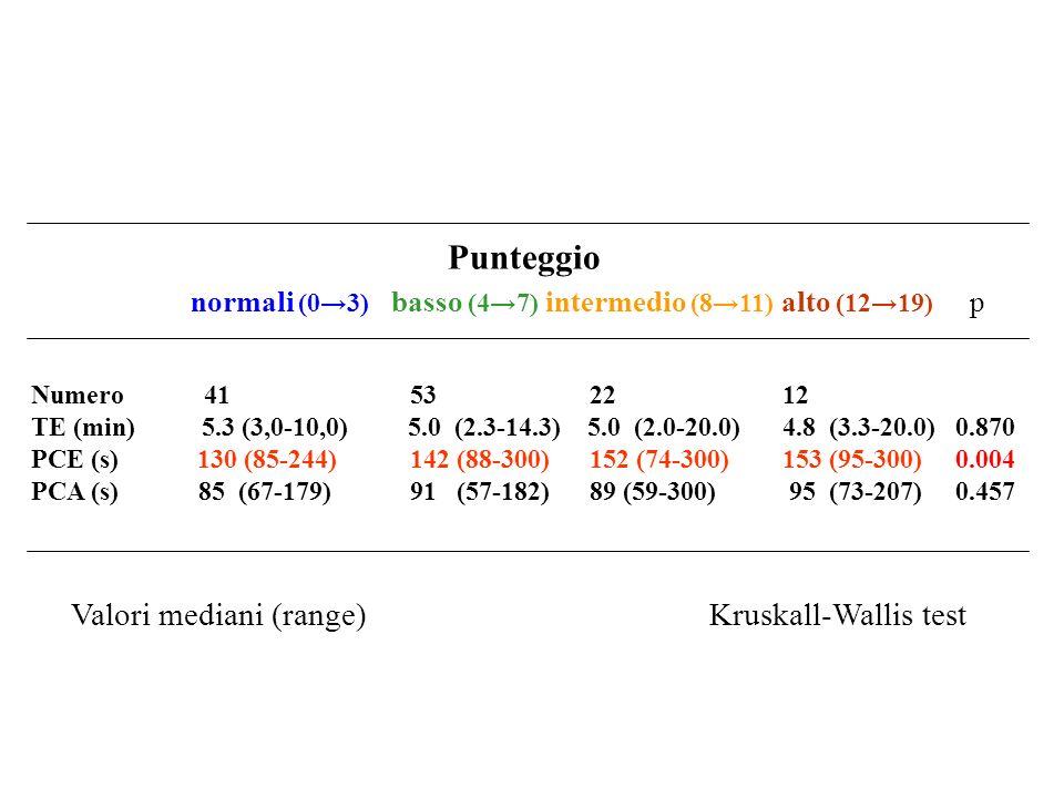 Punteggio normali (0→3) basso (4→7) intermedio (8→11) alto (12→19) p