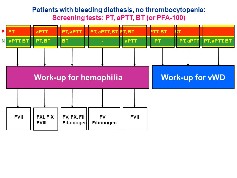 Work-up for hemophilia Work-up for vWD