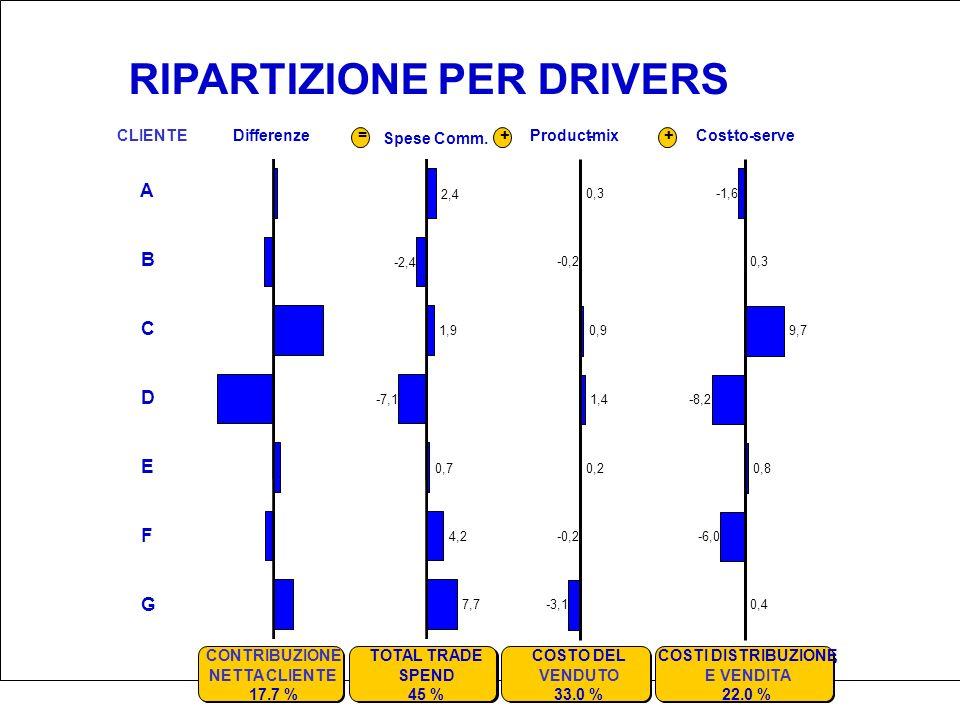RIPARTIZIONE PER DRIVERS