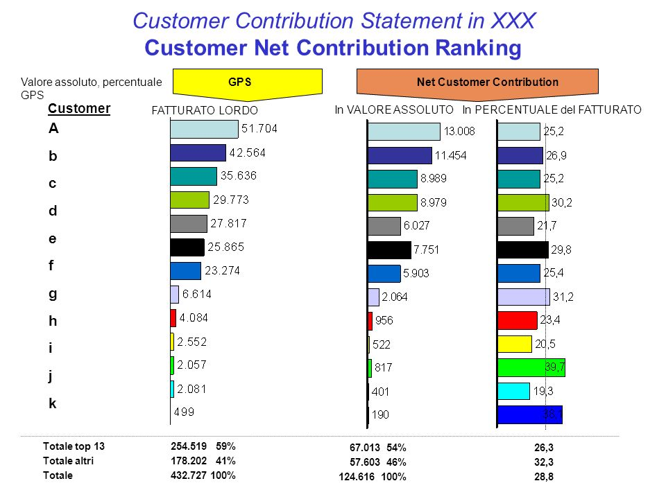 Customer Contribution Statement in XXX Customer Net Contribution Ranking