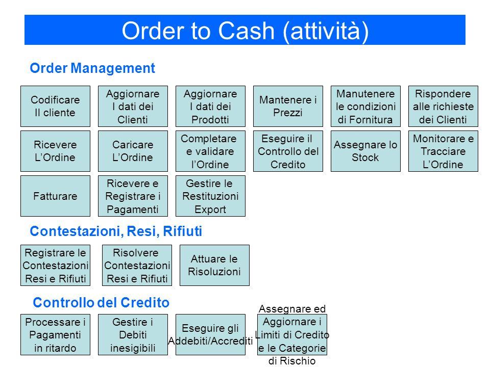 Order to Cash (attività)