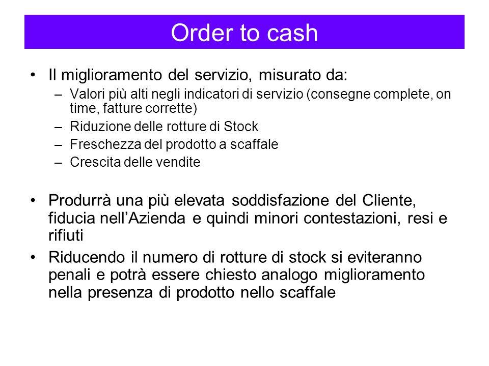 Order to cash Il miglioramento del servizio, misurato da: