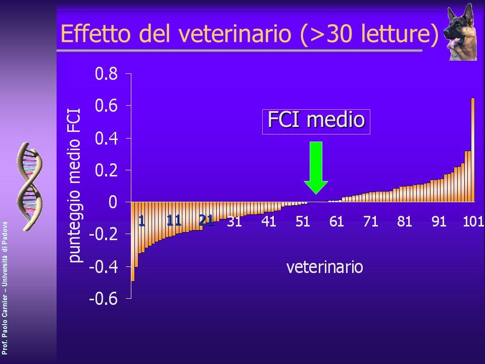 Effetto del veterinario (>30 letture)