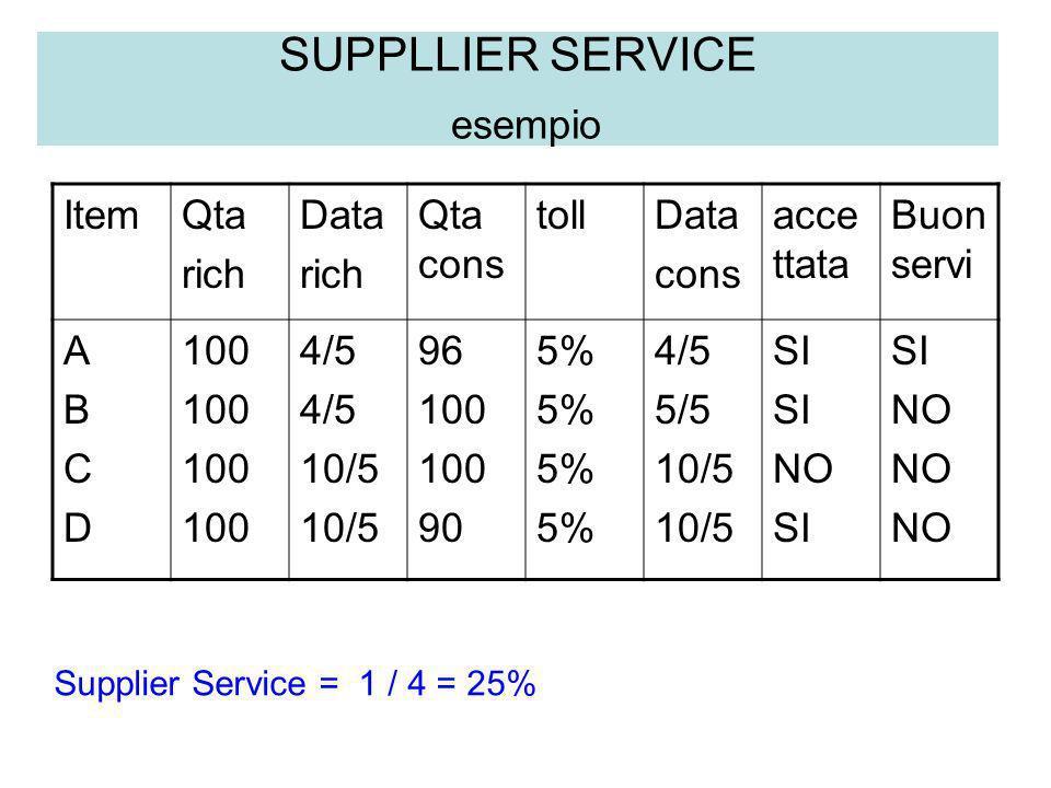 SUPPLLIER SERVICE esempio