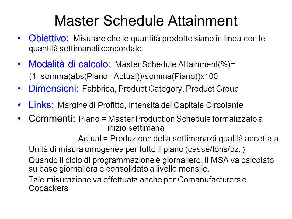 Master Schedule Attainment