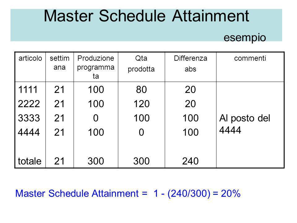 Master Schedule Attainment esempio