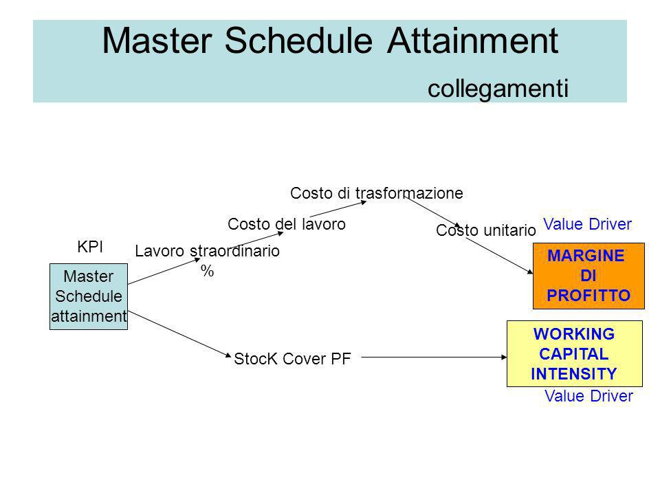 Master Schedule Attainment collegamenti