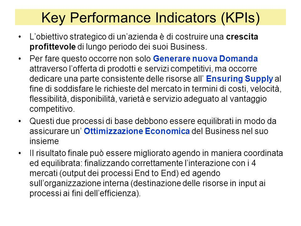 Key Performance Indicators (KPIs)