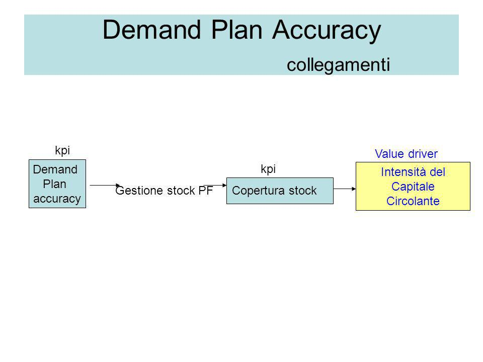 Demand Plan Accuracy collegamenti