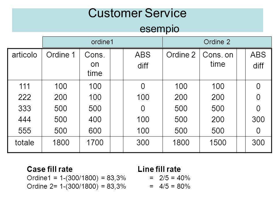 Customer Service esempio