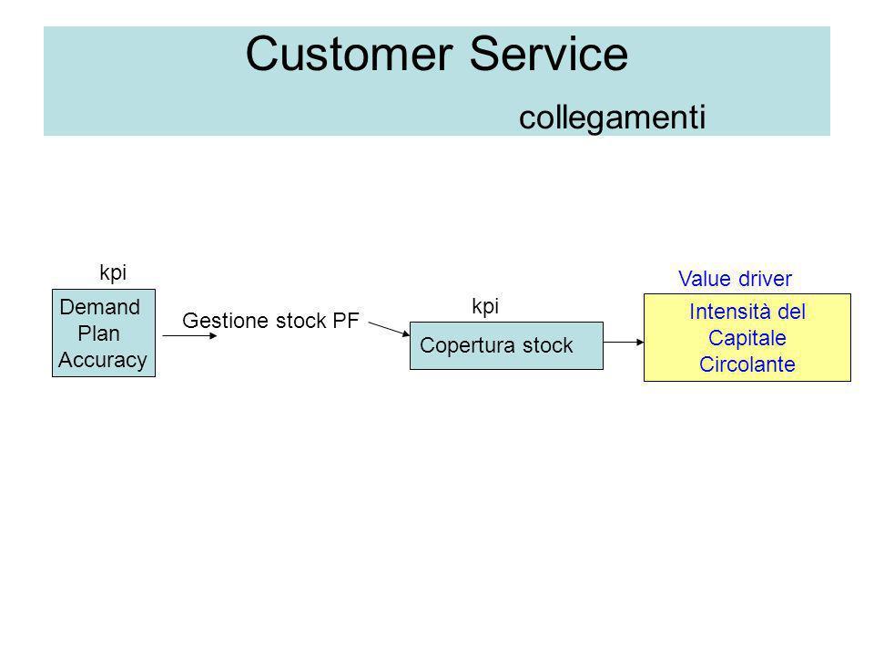 Customer Service collegamenti
