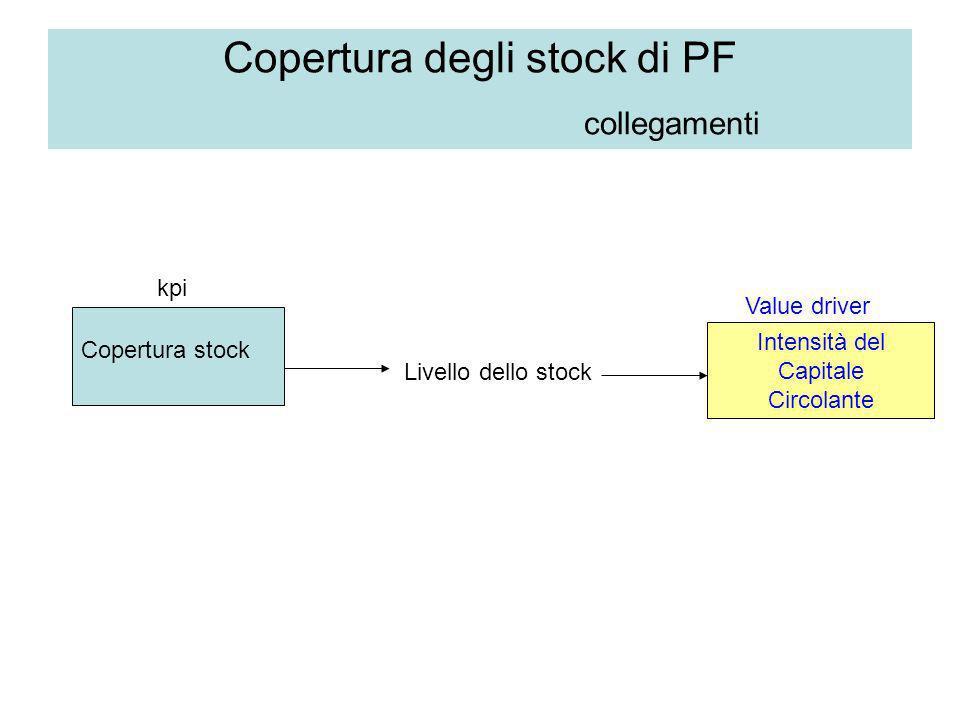 Copertura degli stock di PF collegamenti