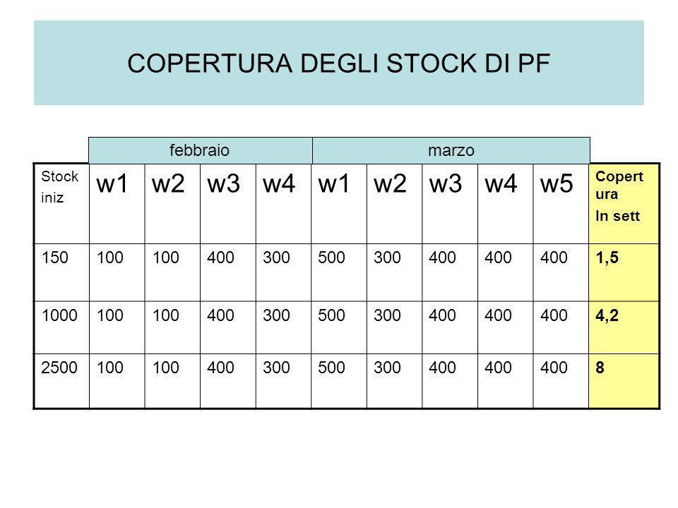 COPERTURA DEGLI STOCK DI PF
