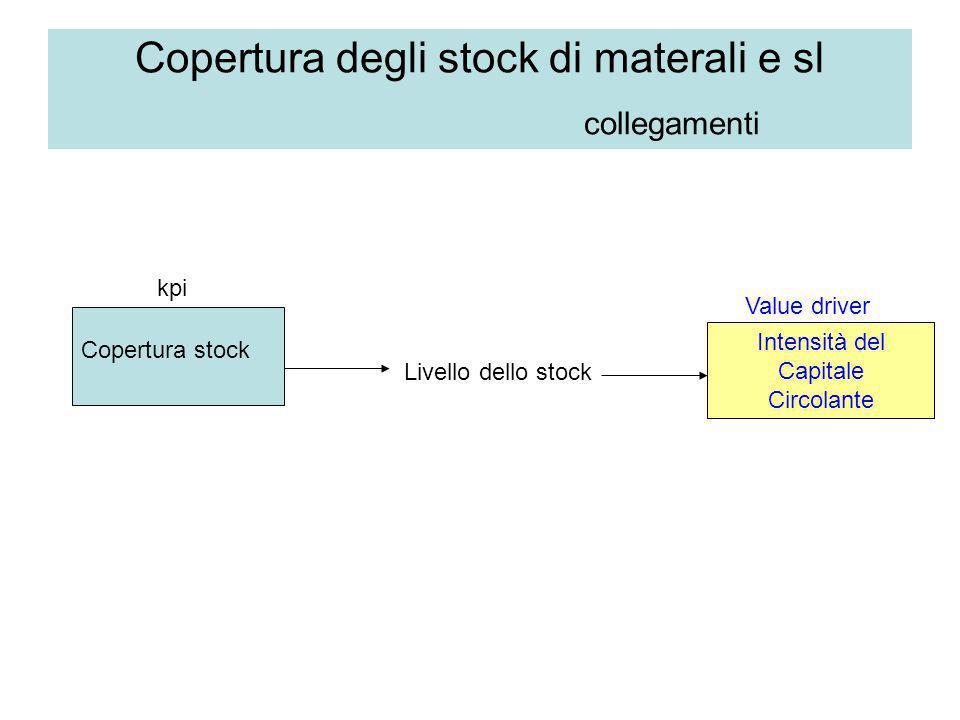 Copertura degli stock di materali e sl collegamenti