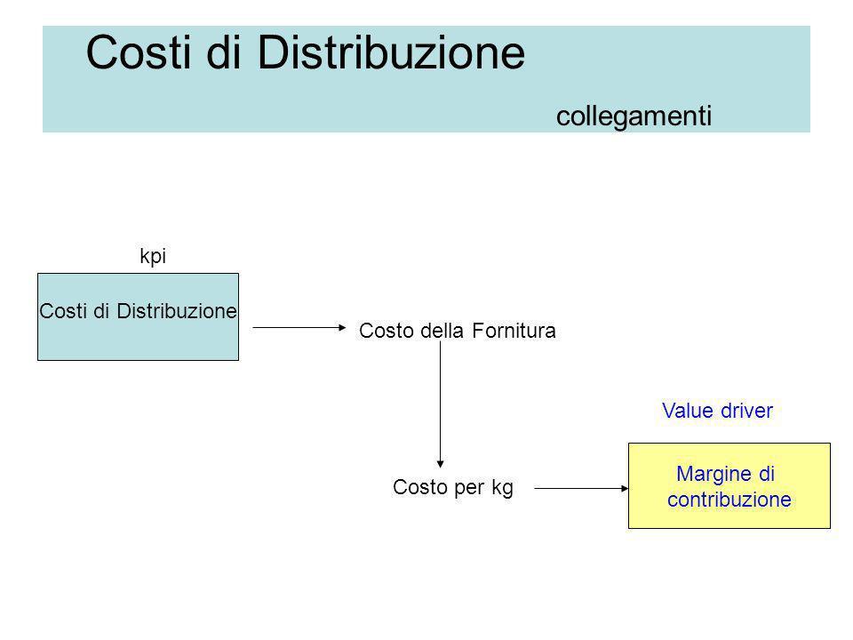 Costi di Distribuzione collegamenti