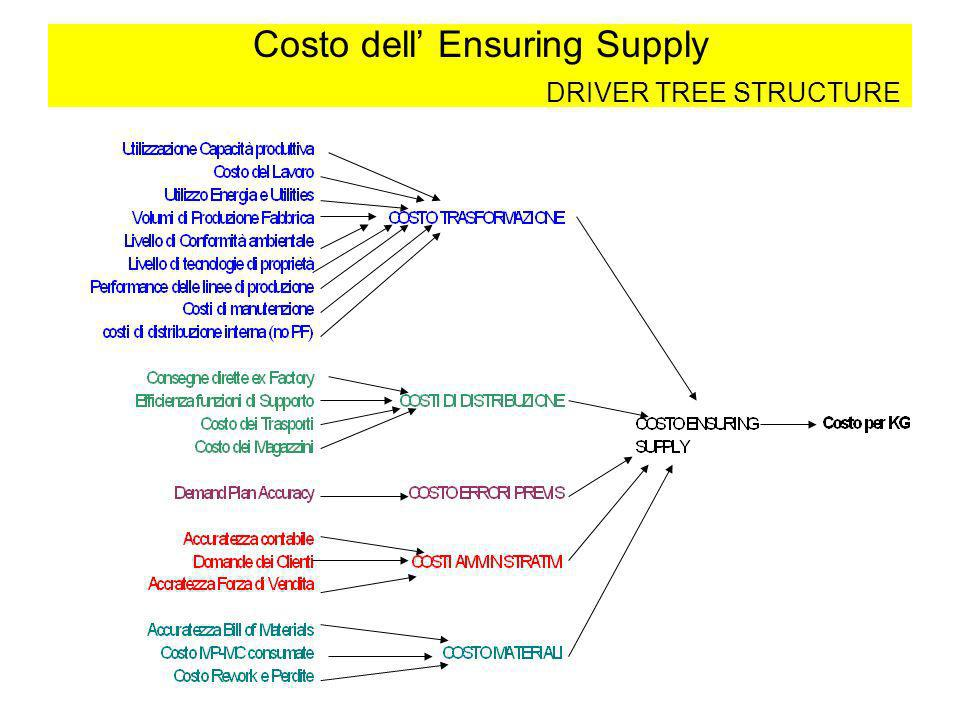 Costo dell' Ensuring Supply DRIVER TREE STRUCTURE