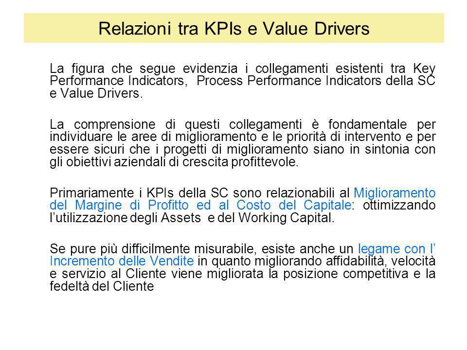 Relazioni tra KPIs e Value Drivers