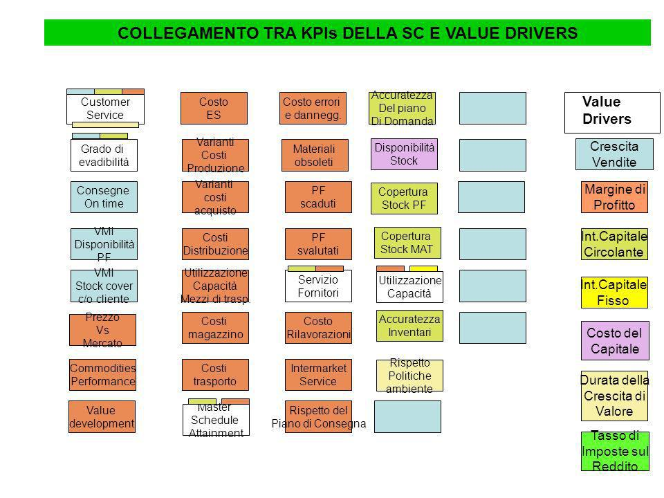 COLLEGAMENTO TRA KPIs DELLA SC E VALUE DRIVERS
