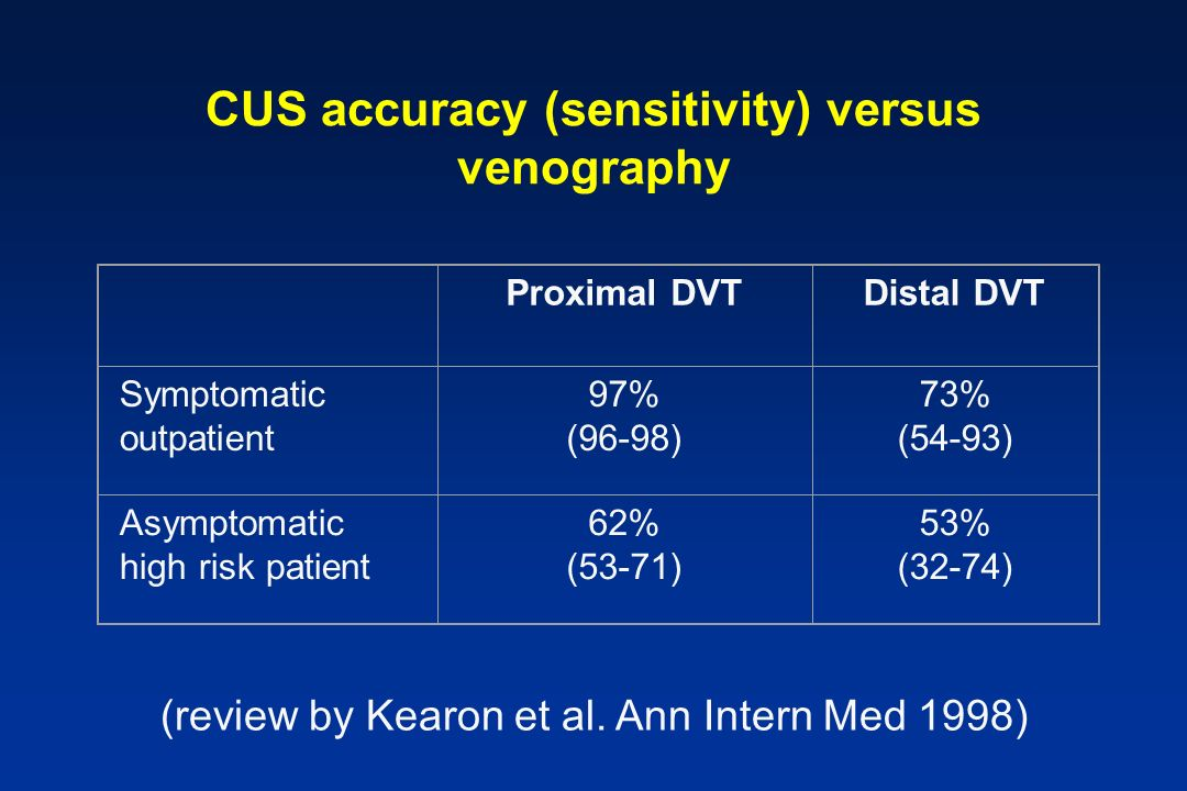 CUS accuracy (sensitivity) versus venography