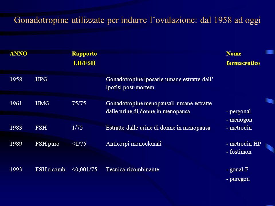 Gonadotropine utilizzate per indurre l'ovulazione: dal 1958 ad oggi