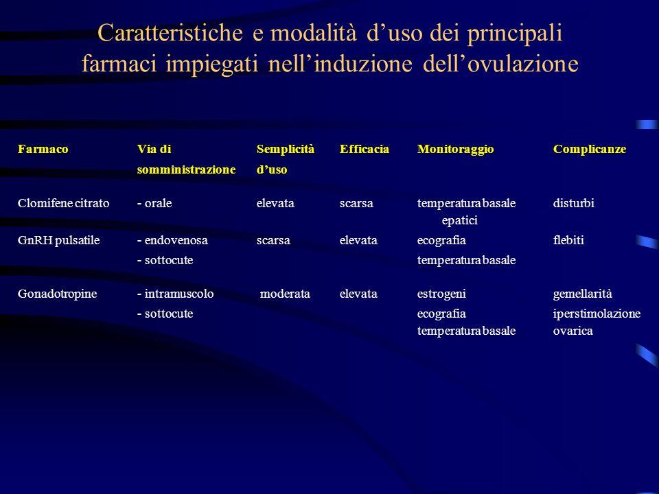 Caratteristiche e modalità d'uso dei principali farmaci impiegati nell'induzione dell'ovulazione