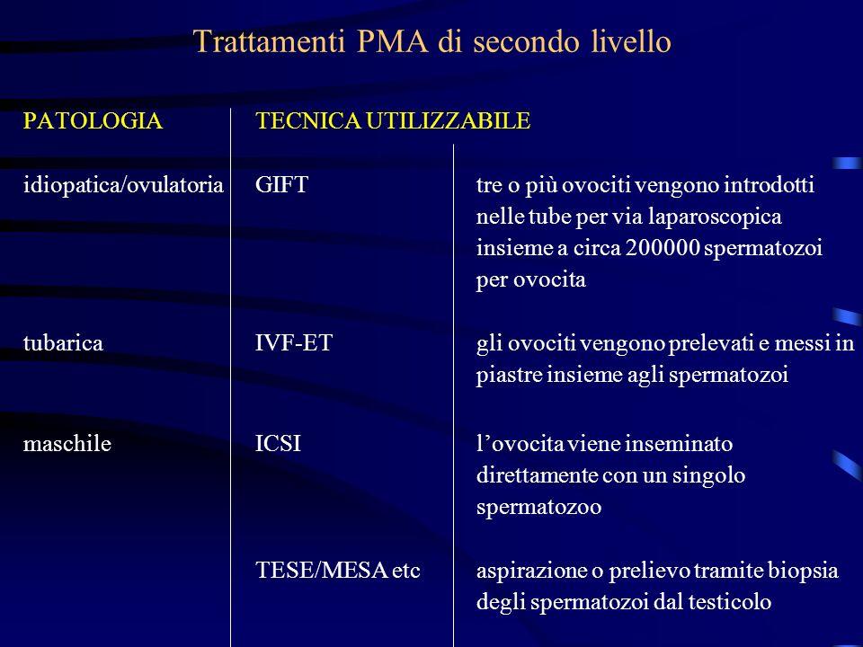Trattamenti PMA di secondo livello