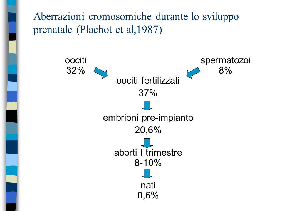 Aberrazioni cromosomiche durante lo sviluppo prenatale (Plachot et al,1987)