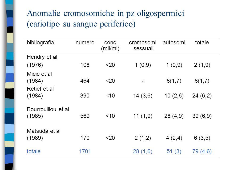 Anomalie cromosomiche in pz oligospermici (cariotipo su sangue periferico)