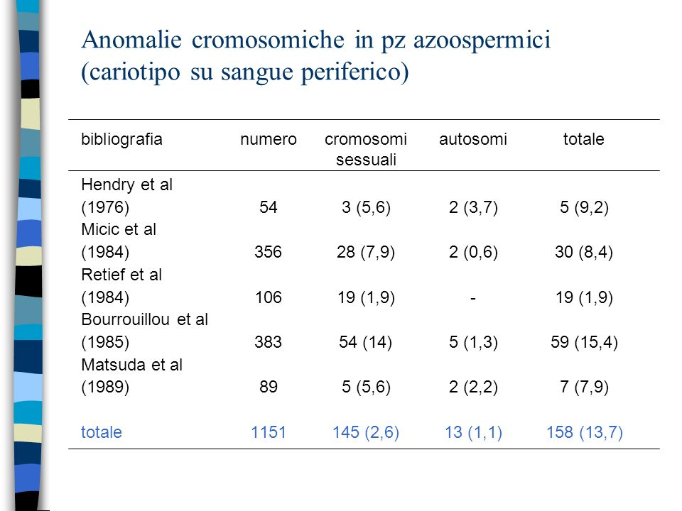 Anomalie cromosomiche in pz azoospermici (cariotipo su sangue periferico)