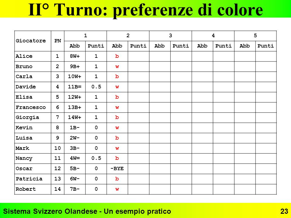 II° Turno: preferenze di colore