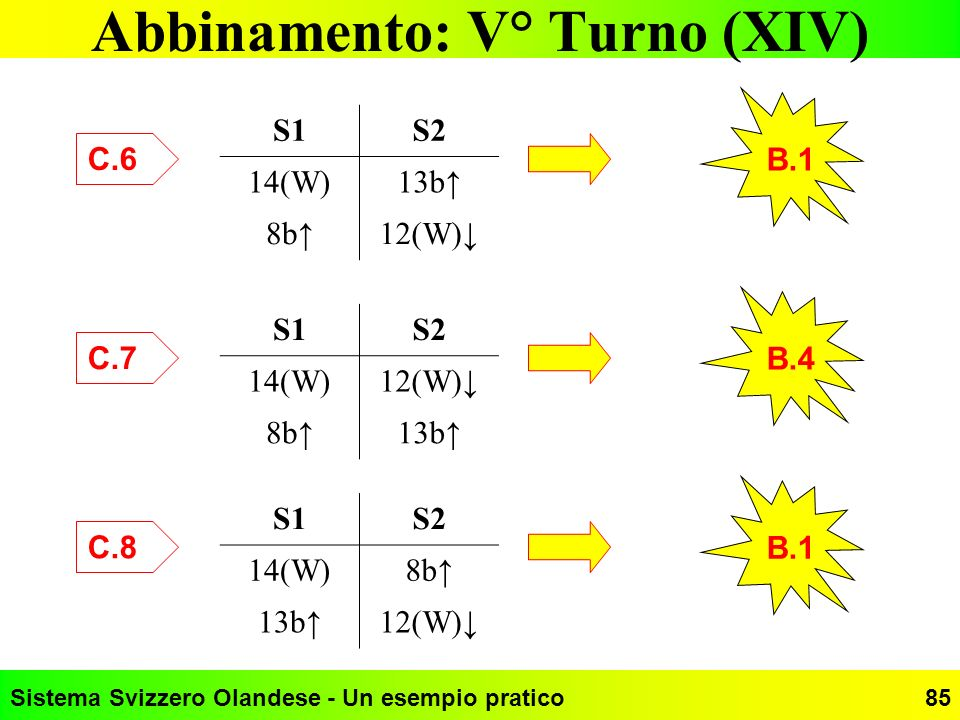 Abbinamento: V° Turno (XIV)