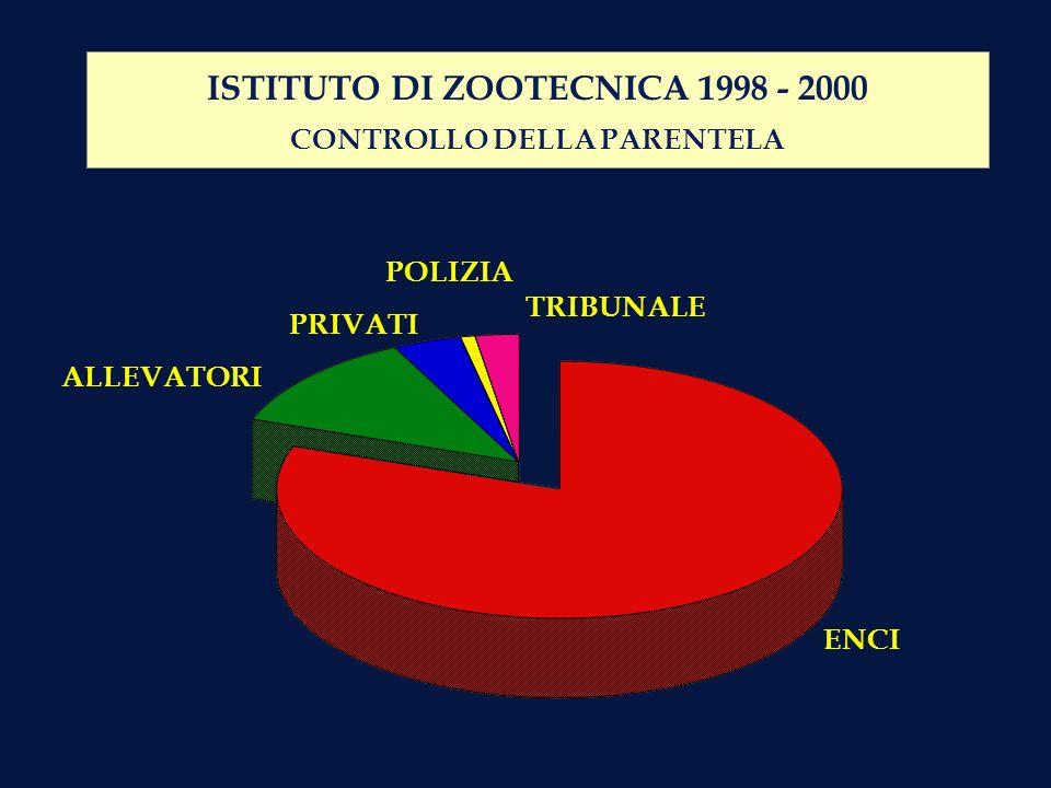 ISTITUTO DI ZOOTECNICA 1998 - 2000 CONTROLLO DELLA PARENTELA