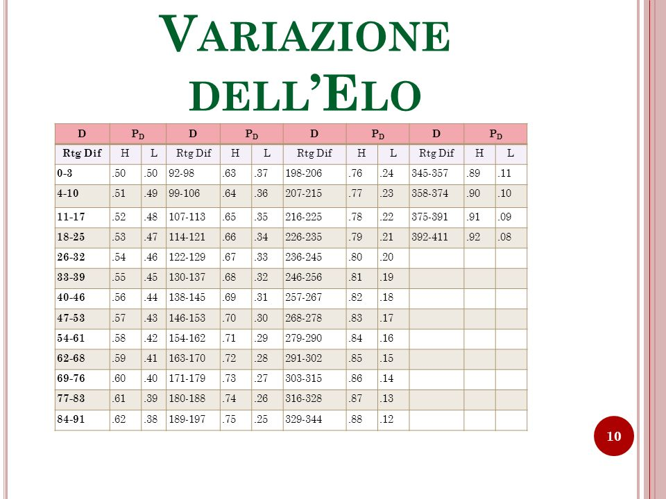 Variazione dell'Elo D PD Rtg Dif H L 0-3 .50 92-98 .63 .37 198-206 .76