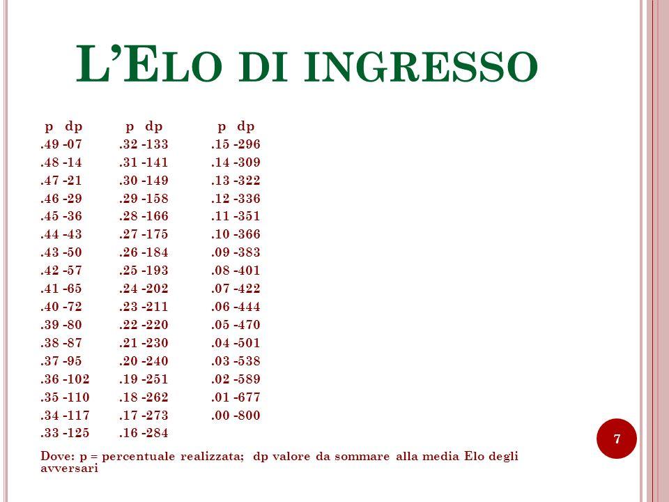 L'Elo di ingresso .49 -07 .32 -133 .15 -296 .48 -14 .31 -141 .14 -309
