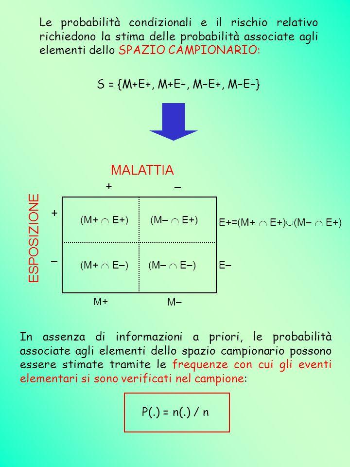 S = {M+E+, M+E–, M–E+, M–E–}