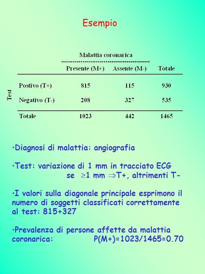 Esempio Diagnosi di malattia: angiografia