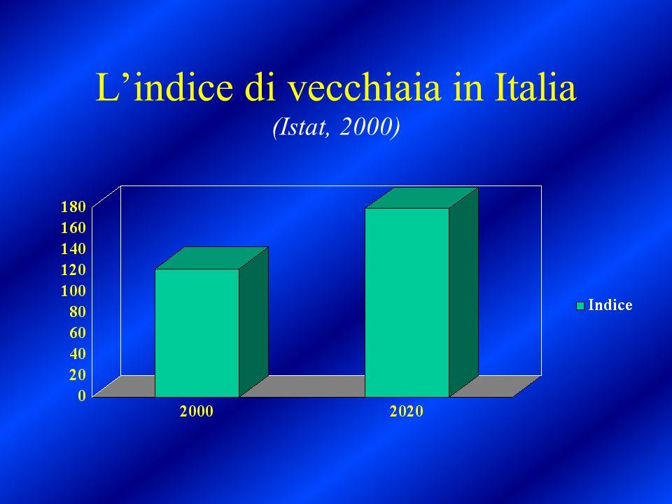 L'indice di vecchiaia in Italia (Istat, 2000)
