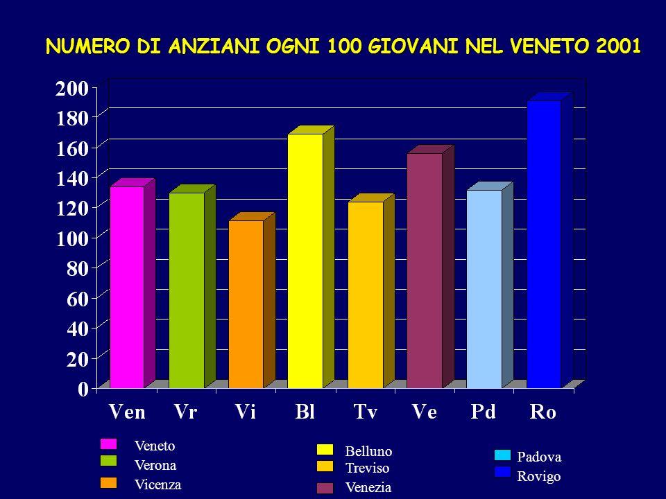 NUMERO DI ANZIANI OGNI 100 GIOVANI NEL VENETO 2001