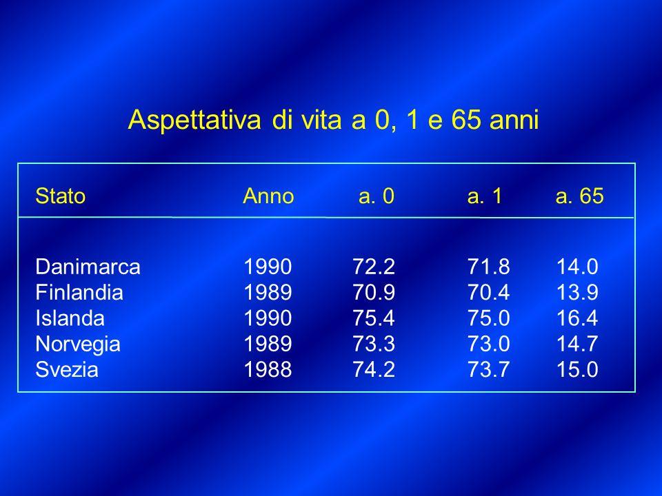 Aspettativa di vita a 0, 1 e 65 anni