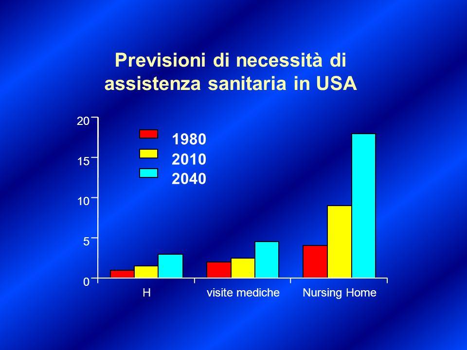 Previsioni di necessità di assistenza sanitaria in USA